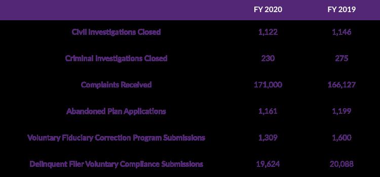 2020 DOL Enforcement Stats