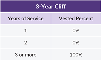 QOTW - 1.8.2019 - 3 Year Cliff Vesting Schedule