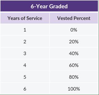 QOTW - 1.8.2019 - 6 Year Graded Vesting Schedule