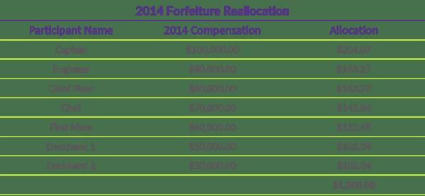 Q1 2019 COTQ Graph_2014 Forfeiture Reallocation