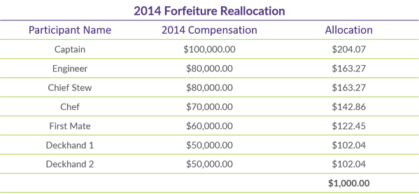 Q1 2019 COTQ Graph_2014 Forfeiture Reallocation