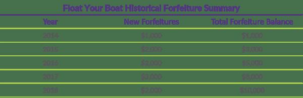 Q1 2019 COTQ Graph_Historical Forfeiture Summary
