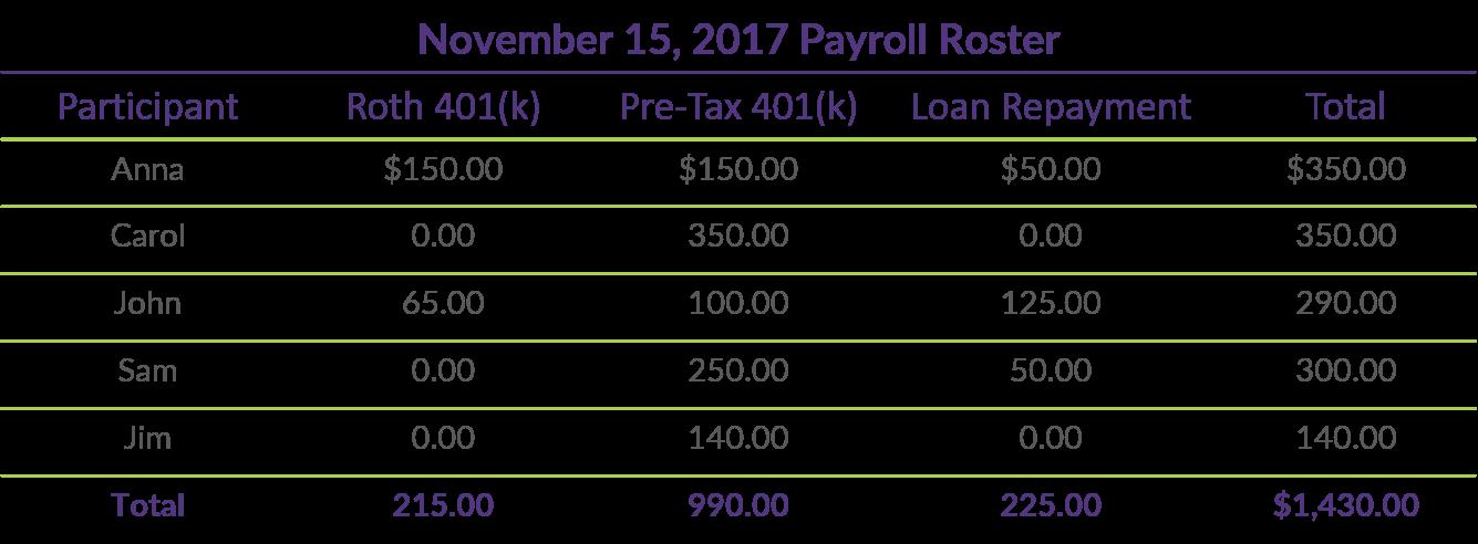 Q3 COTQ Table_November 15 2017 Payroll Roster