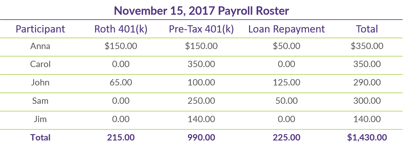 Q3 COTQ Table_November 15 2017 Payroll Roster