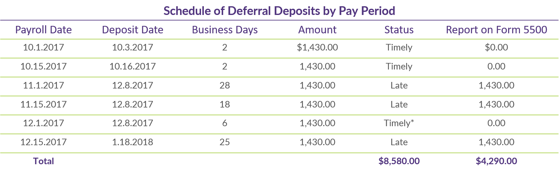 Q3 COTQ Table_Schedule of Deferral Deposits_1