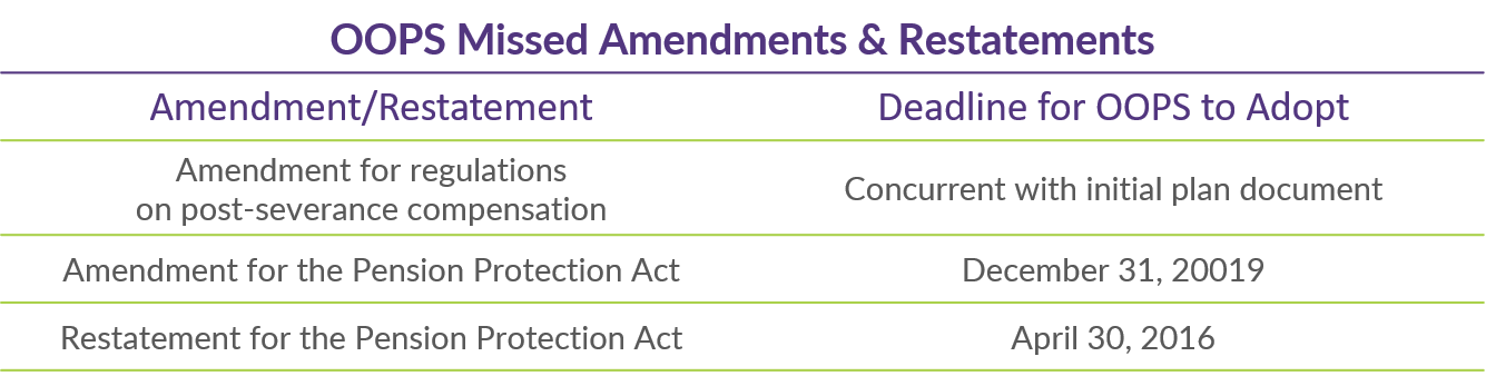 Q4 2018 COTQ Table_Missed Amendments and Restatements