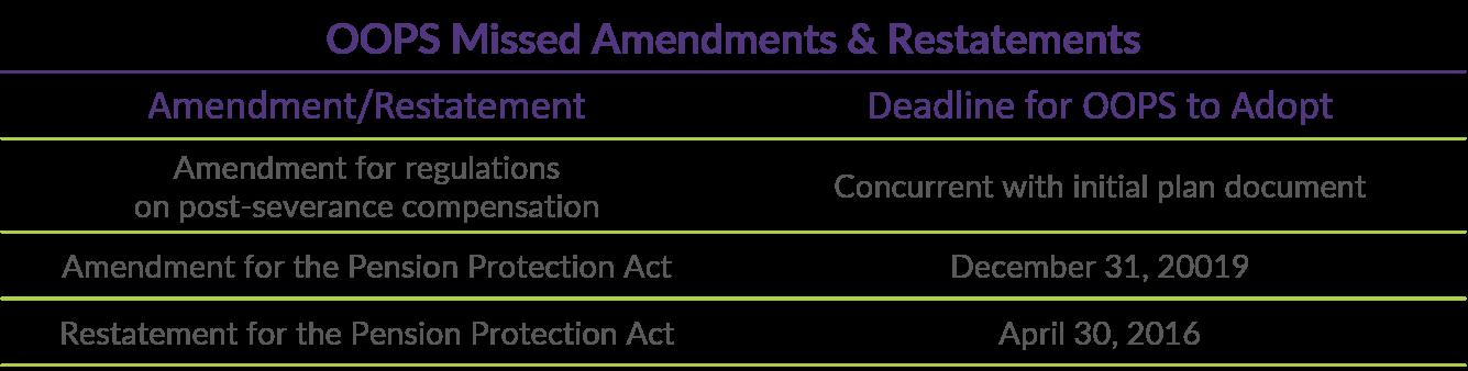 Q4 2018 COTQ Table_Missed Amendments and Restatements