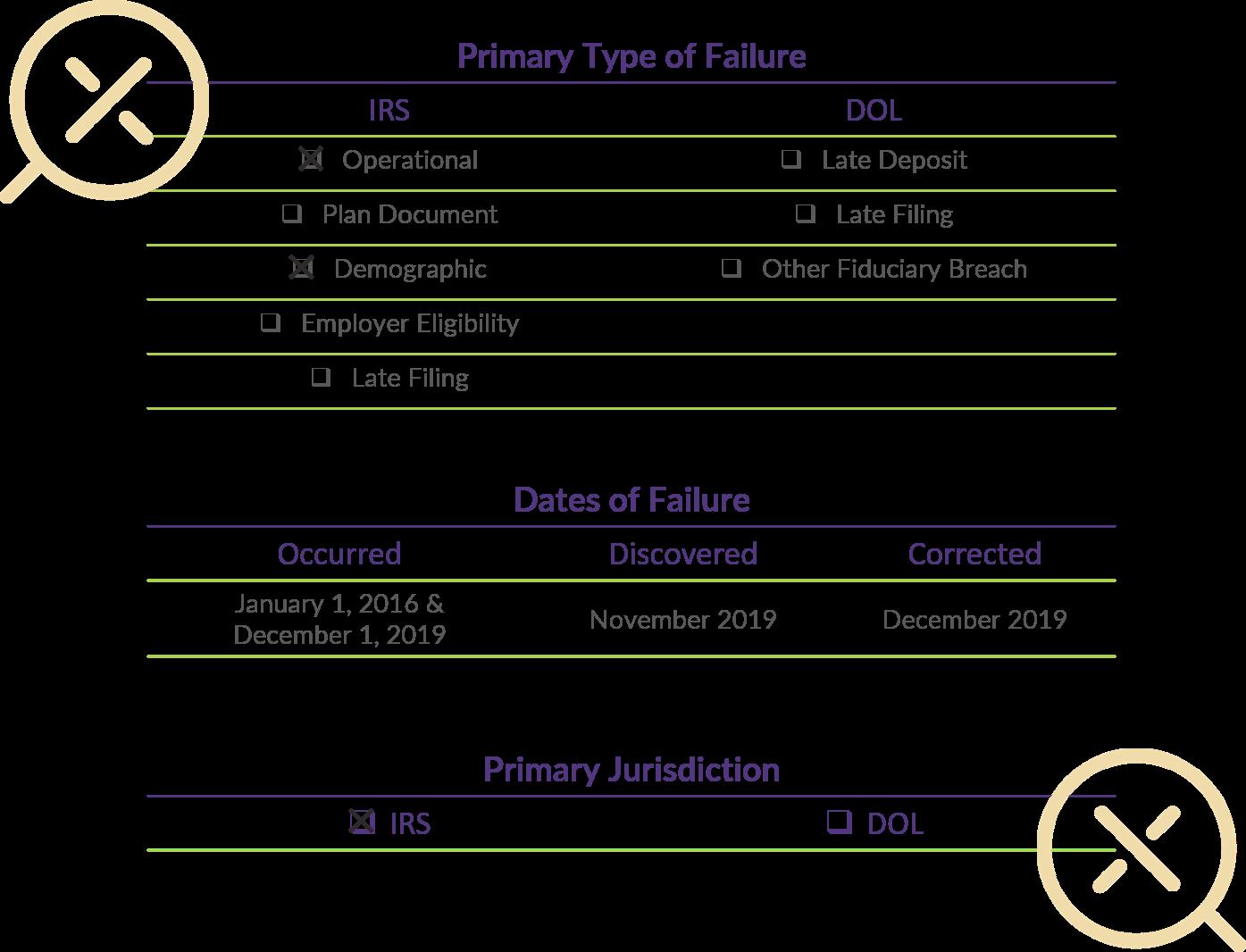 Q4 2019 Errors Chart