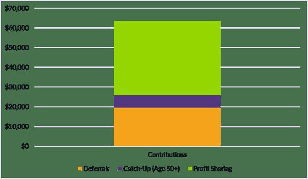 7.23.2020 CB Corner Table 1_401k Contributions
