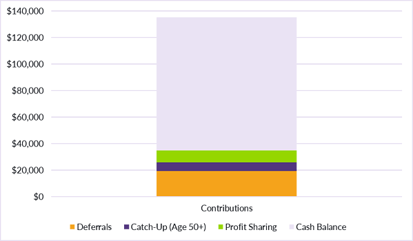 7.23.2020 CB Corner Table 2_Cash Balance Contributions