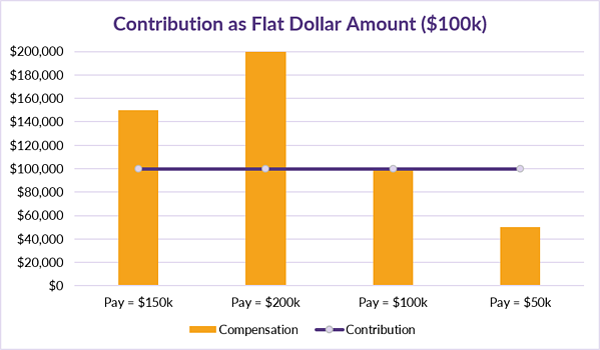 7.23.2020 CB Corner Table 3_Contribution as a Flat Dollar Amount
