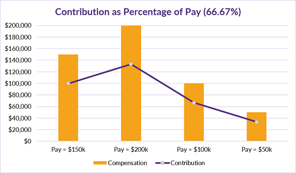 7.23.2020 CB Corner Table 4_Contribution as a Percentage of Pay
