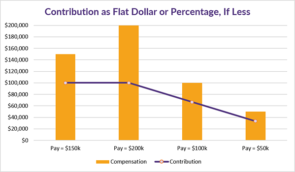7.23.2020 CB Corner Table 5_Contribution as a Percentage of Pay or Flat Dollar Amount