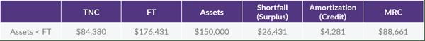 8.20.2020 CB Corner Asset FT Table 2