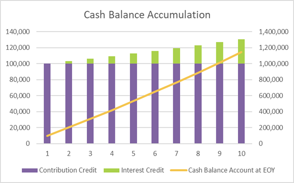 8.6.2020 CB Corner Table 2_Cash Balance Accumulation