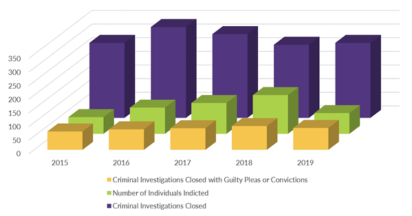 Graph_Criminal Investigations_Outcomes_2020