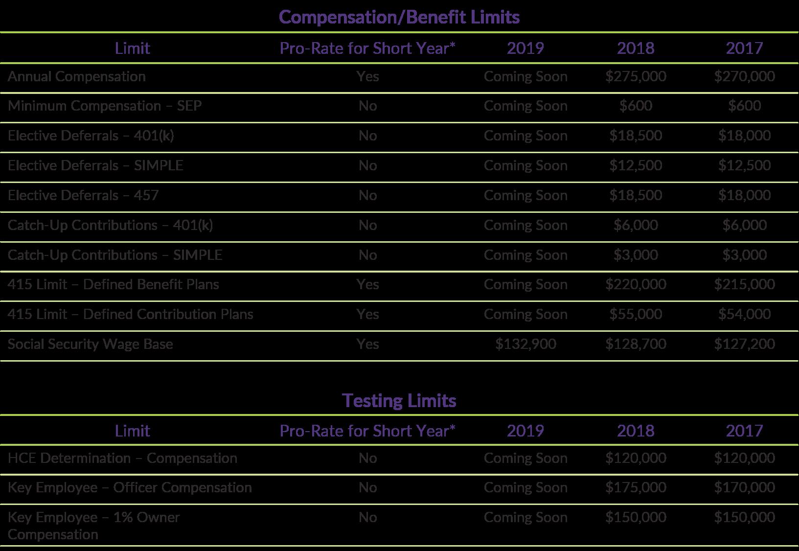 Compensation Limits Chart_Plan Sponsor Requirements