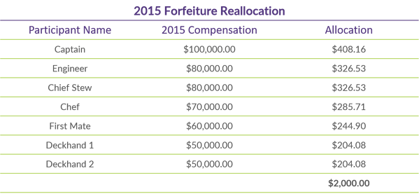 Q1 2019 COTQ Graph_2015 Forfeiture Reallocation_updated
