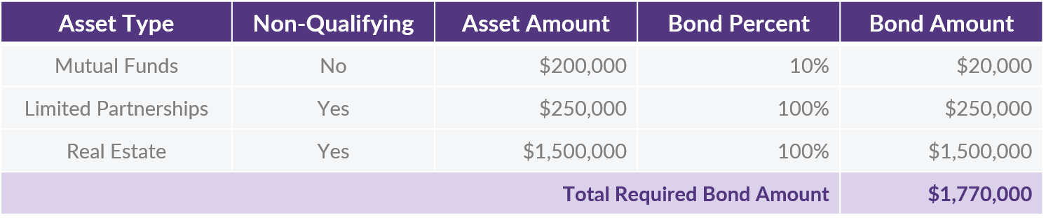 QOTW - 5.12.2020 - Required Bond Amount Table