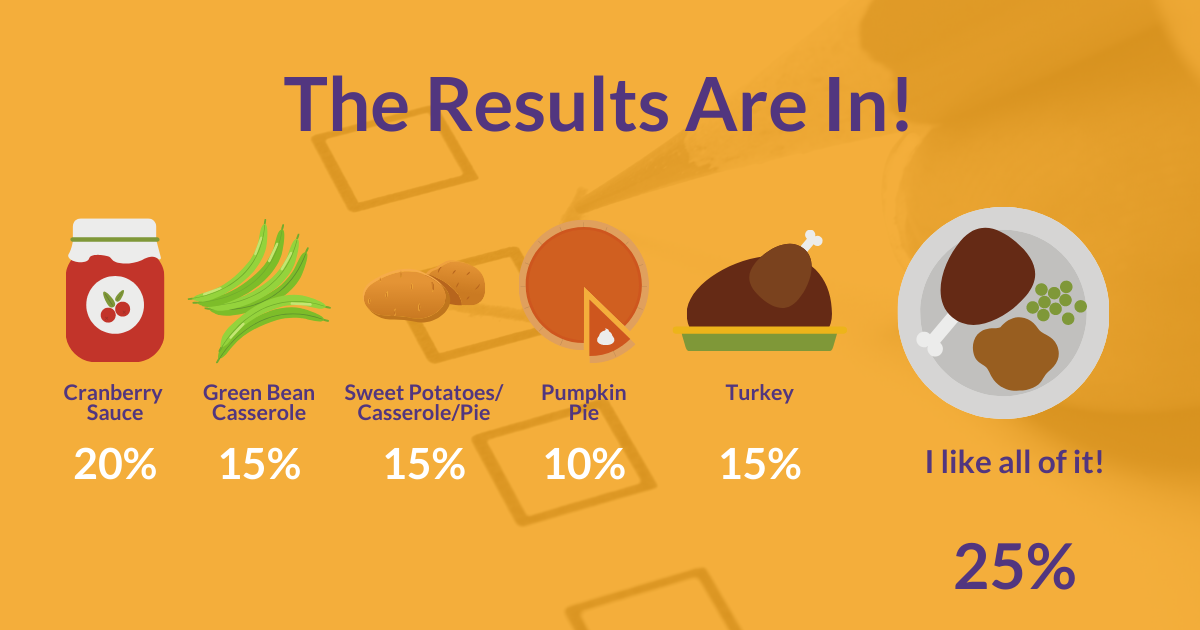 Thanksgiving Tradition vs. Taste Poll Results