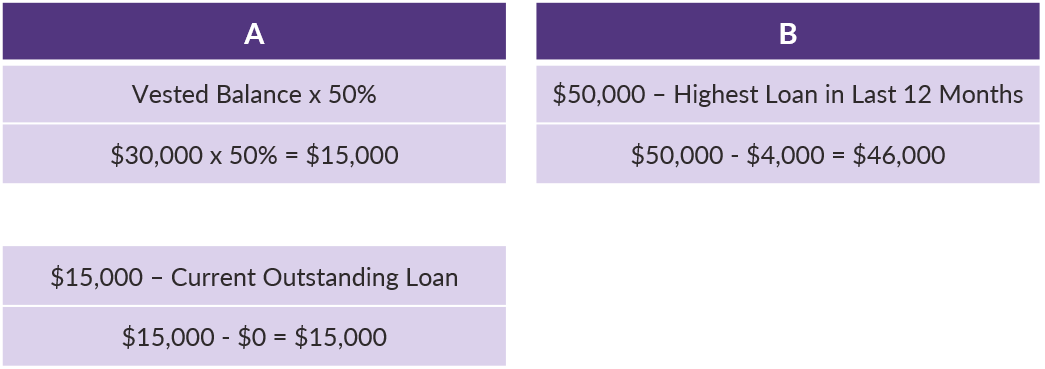 QOTW - 9.24.2019 - Calculating Participant Loan Availability - Example 2