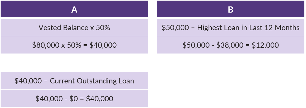 QOTW - 9.24.2019 - Calculating Participant Loan Availability - Example 3