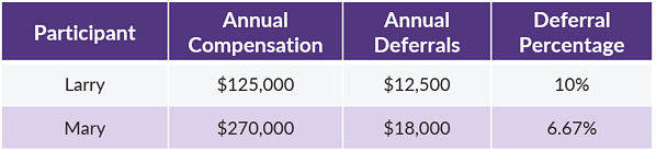 QOTW - HCE Corrective Refunds - Participant Compensation